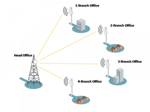 Point to Multipoint Wireless